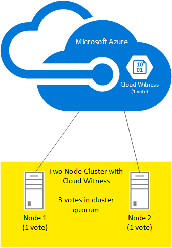 cloud-witness-two-node